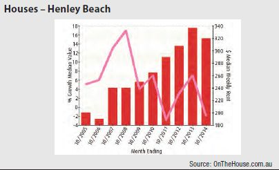 Henley Beach (Adelaide) - Units graph