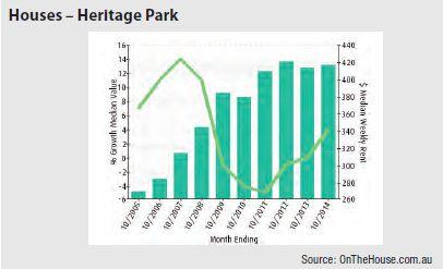 Heritage Park (Brisbane) - Houses graph