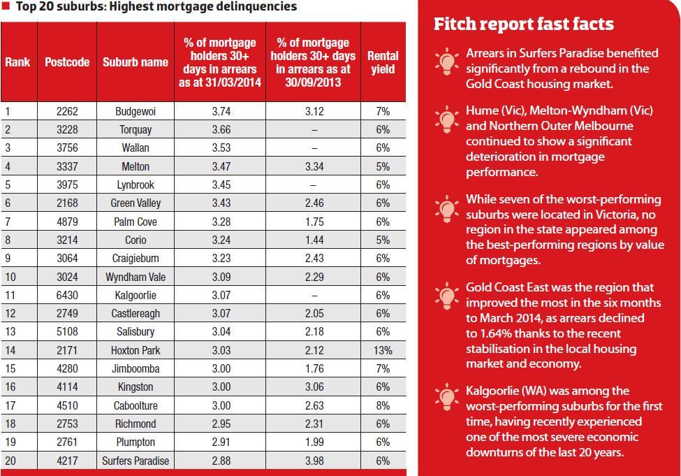 Highest Mortgage Delinquencies