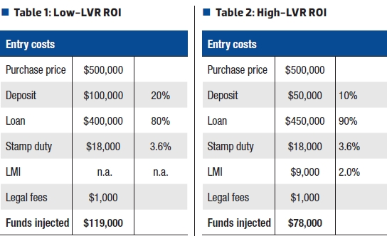 High vs. Low LVR Roi