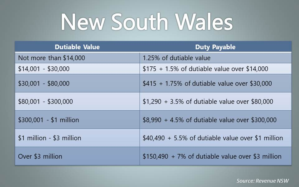 New South Wales Stamp Duty Calculations