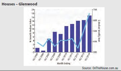 Glenwood (Sydney) - Houses graph