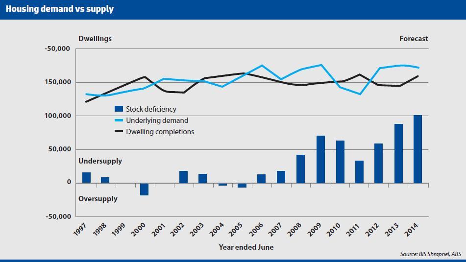 Housing Demand vs. Supply
