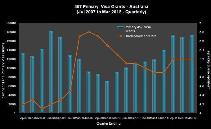 Table created by Fragomen using data from DIAC and the Australian Bureau of Statistics