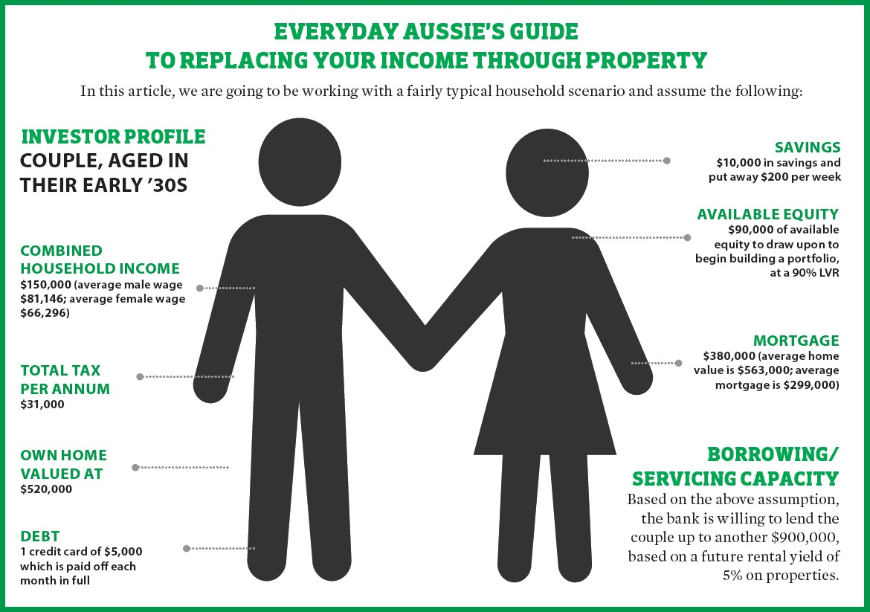 Income Through Property
