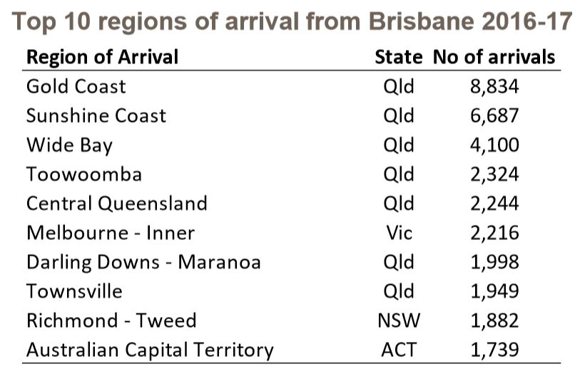 Interstate-migration-Brisbane-QLD