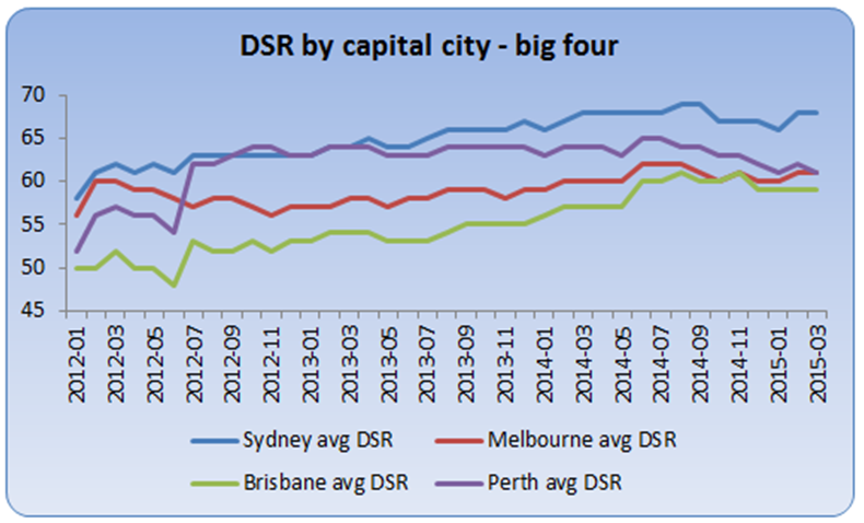 Title: Demand to Supply Ratio (DSR) by capital city - Description: A chart showing the change in DSR over time for the capital cities of Australia