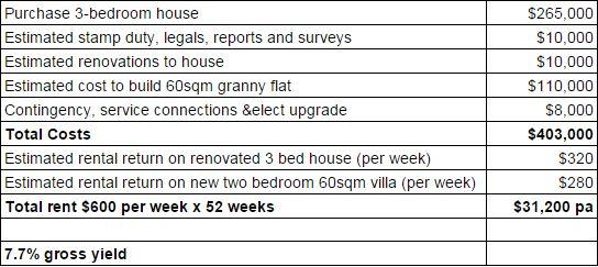 Jo Chivers latest granny flat figures