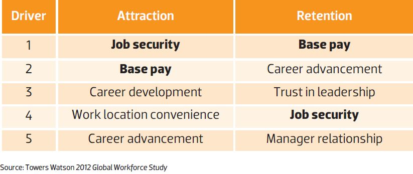 Job Security and Retention