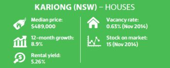 Kariong (NSW) - Houses