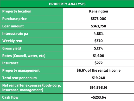 Kensington Property Analysis