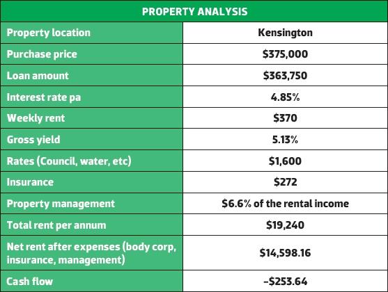Kensington Property Analysis
