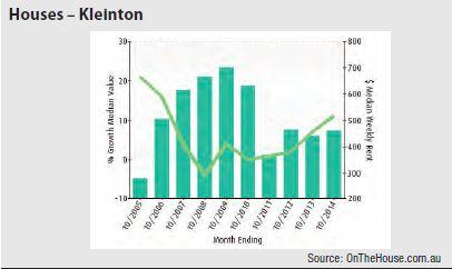 Kleinton (Regional QLD) - Houses graph