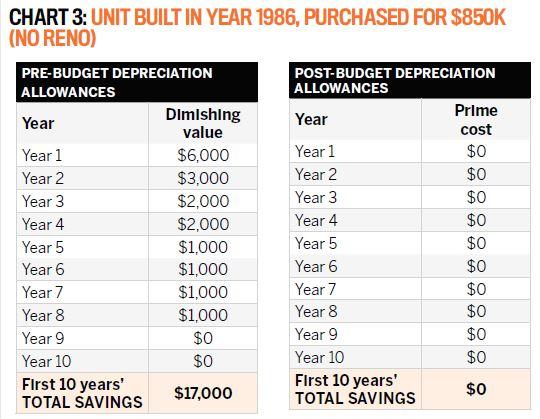 5 complex depreciation rules explained