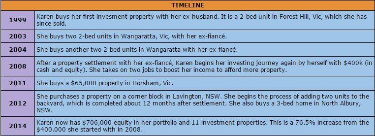 Maanen's Investing Timeline