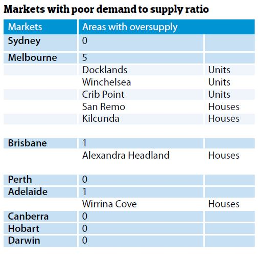Markets with poor demand to supply ratio