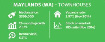 Maylands (WA) - Townhouses