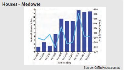 Medowie (NSW) - Houses graph