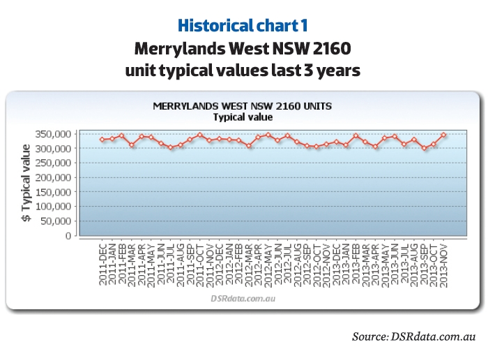 Merrylands West Historical Data
