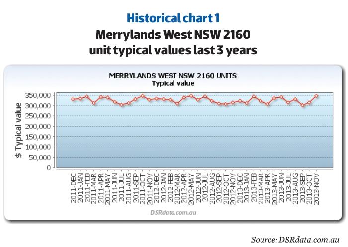 Merrylands West Historical Data