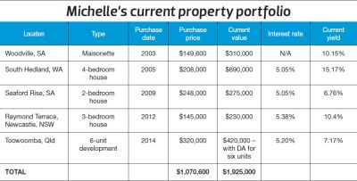 Michelle's current property portfolio