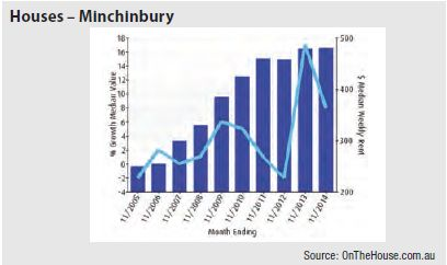Minchinbury (NSW) - Houses graph