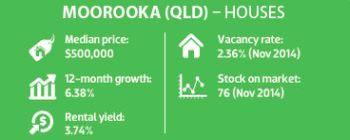 Moorooka (QLD) - Houses