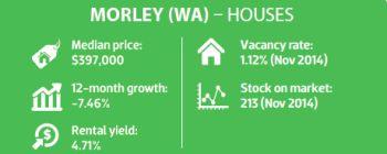 Morley (WA) - Houses