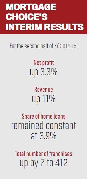 Mortgage Choice's Interim Results
