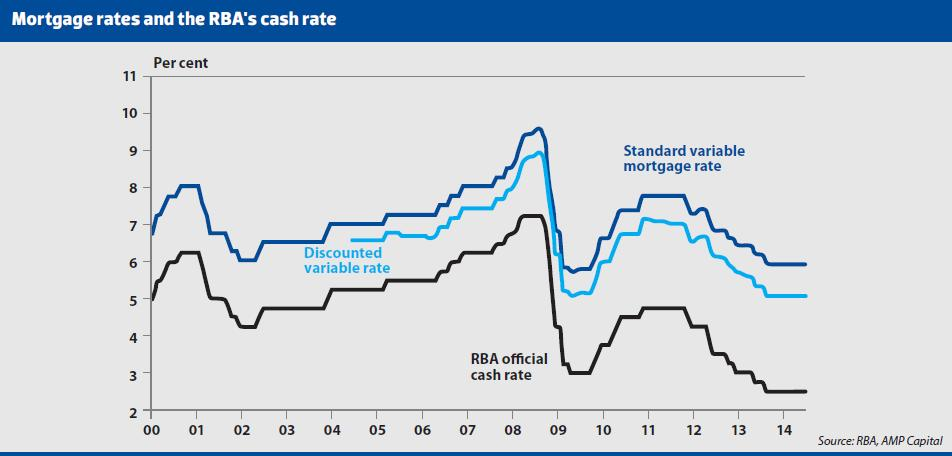 Mortgage Rates and RBA's Cash Rate