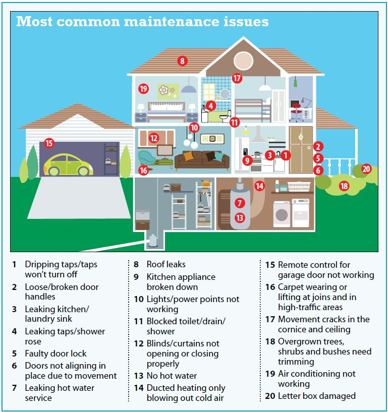 Most Common Maintenance Issues