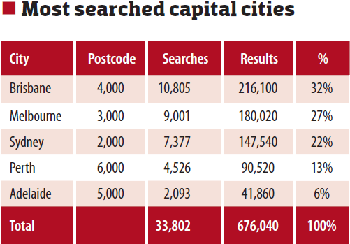 Most Searched Capital Cities