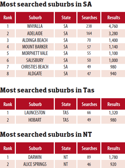 Most Searched Suburbs SA Tas NT