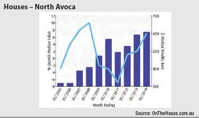 North Avoca (Regional NSW) - Houses graph