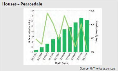 Pearcedale (Regional Vic) - Houses graph