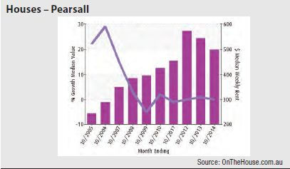 Pearsall (Perth) - Houses graph