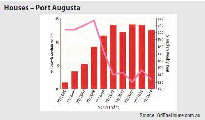 Port Augusta (Regional SA) - Houses graph