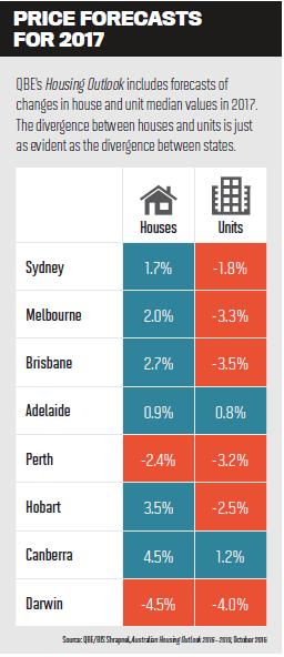 Features News: Australia's housing market is splitting apart