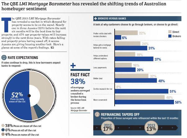 QBE LMI Mortgage Barometer.JPG