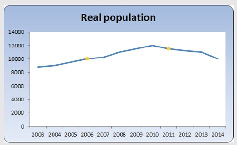 Real Population