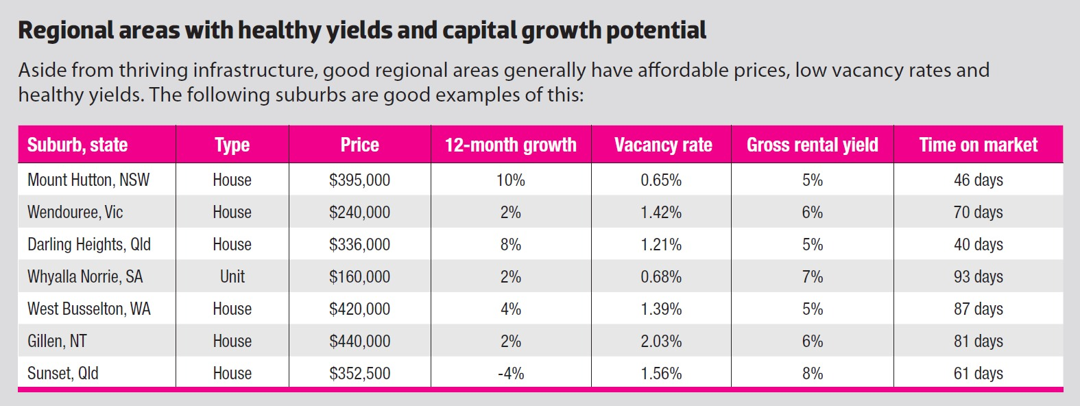 Regional Areas with Healthy Yields and Capital Growth Potential