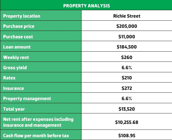 Richie Street Property Analysis