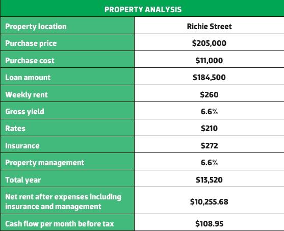 Richie Street Property Analysis