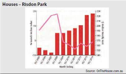 Risdon Park (Regional SA) - Houses graph
