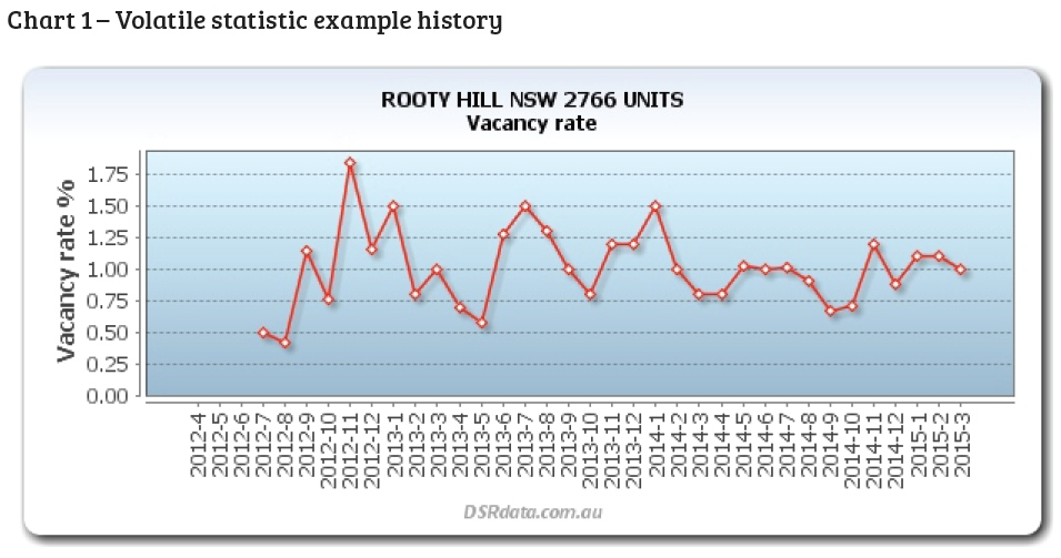 Rooty Hill Vacancy Rate