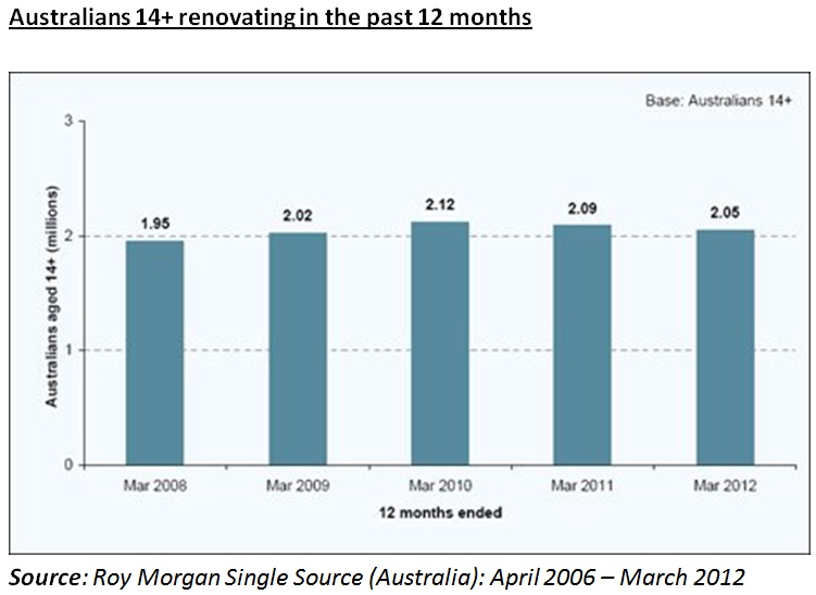 Australians Renovating in the past 12 months
