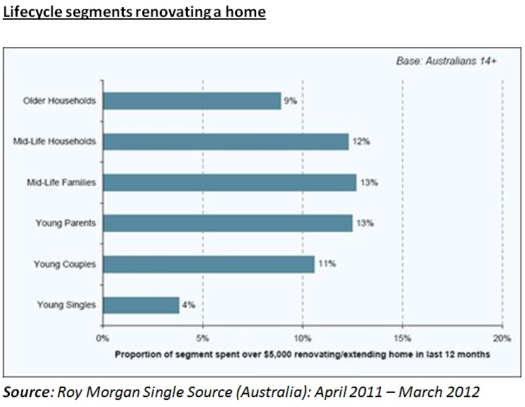 Life-cycle segments renovating a home