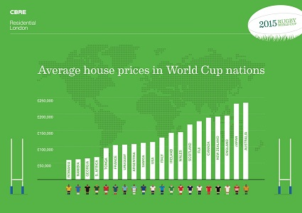Australia Tops Average House Price List Of Rugby World Cup