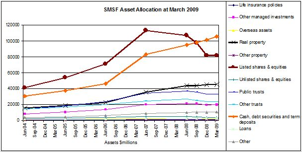 SMSF Asset Allocation over Time