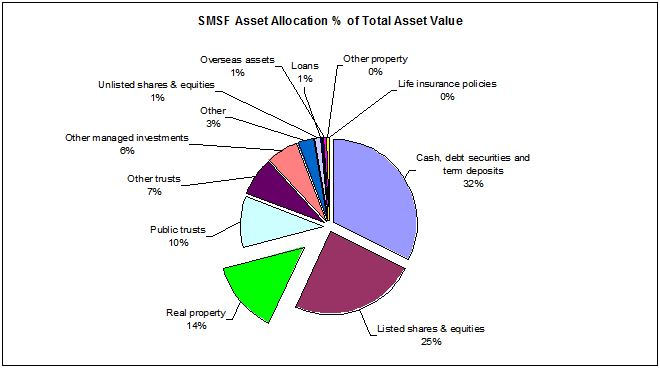 SMSF Asset Allocation, mid-2009